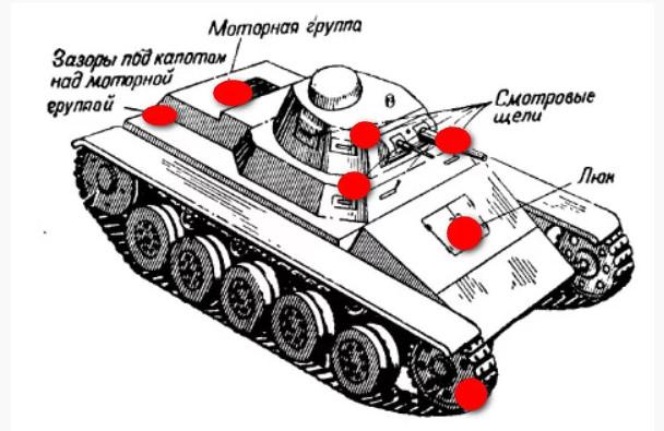 Устройство танка