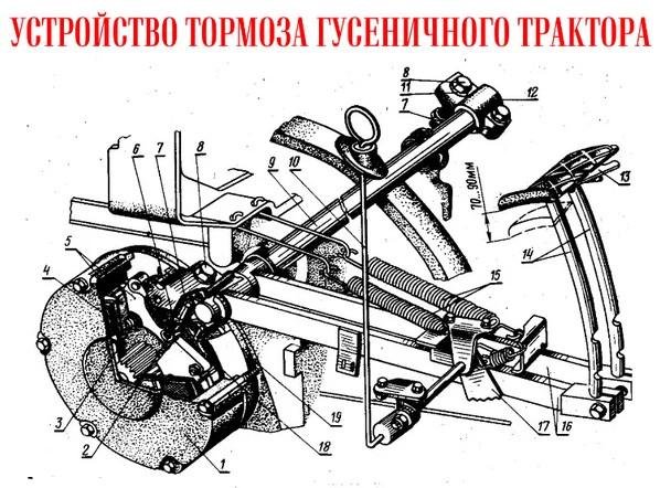 Плакат СССР «Устройство гусеничных тракторов»
